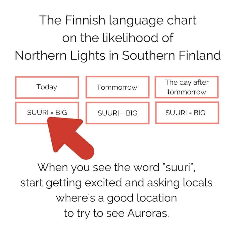 The likelihood of Auroras in Southern Finland translated from Finnish to English